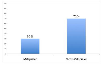 Teilnahmequote bei attraktiven Gewinnspielen mit großen (Geld-)Preisen