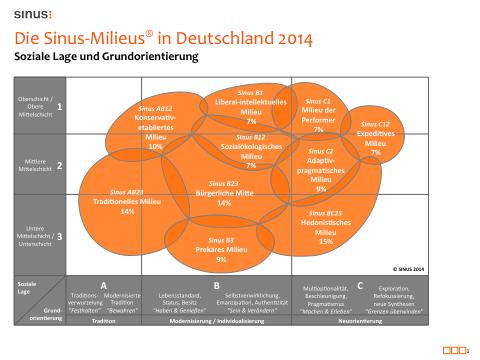 Die Sinus-Milieus in Deutschland 2014