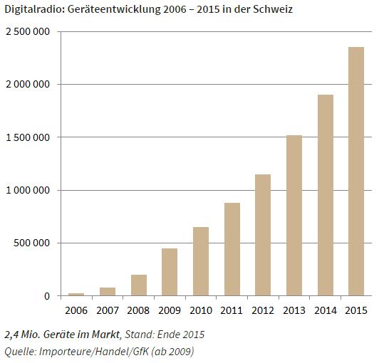 Entwicklung verkaufte dab+ Geraete in der Schweiz