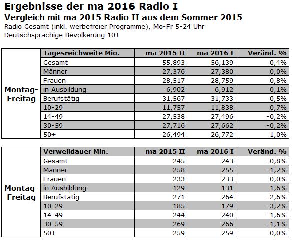 Ergebnisse der ma 2016 Radio I