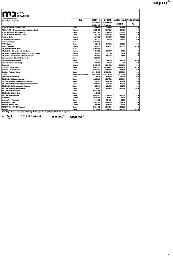tabelle_ma_2016_ip_audio_iii-3
