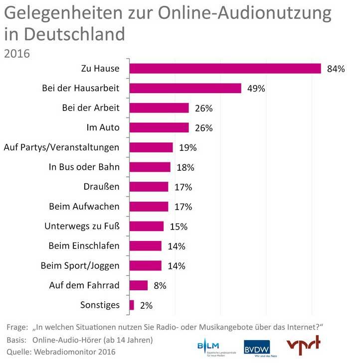 grafik-3_webradiomonitor-2016_gelegenheiten_online-audionutzung_7201