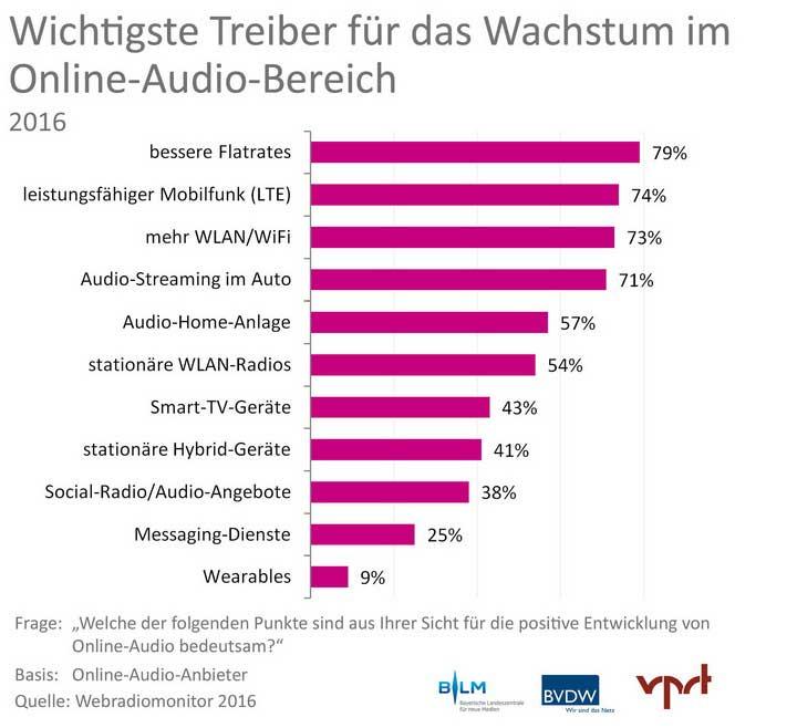grafik-4_webradiomonitor-2016_markttreiber_7201